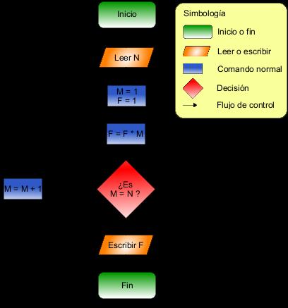 Resultado de imagen de diagrama de flujos factorial