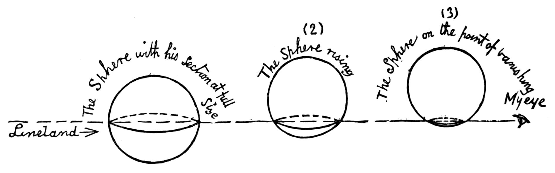 הכדור נגלה ונעלם בהדרגתיות  אל הריבוע בעולם השטוח, המוצג כקו חסר גובה (עמוד 90 בגרסה העברית)
