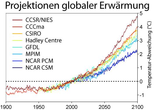 Globale Erwärmung Vorhersagen