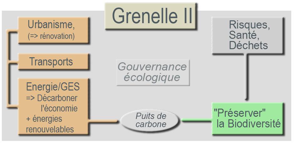 d99ddde9f3 Grenelle II — Wikipédia