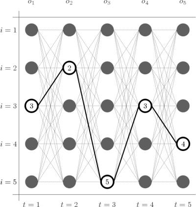 Ejemplo de secuencia de estados más probable en un MOM