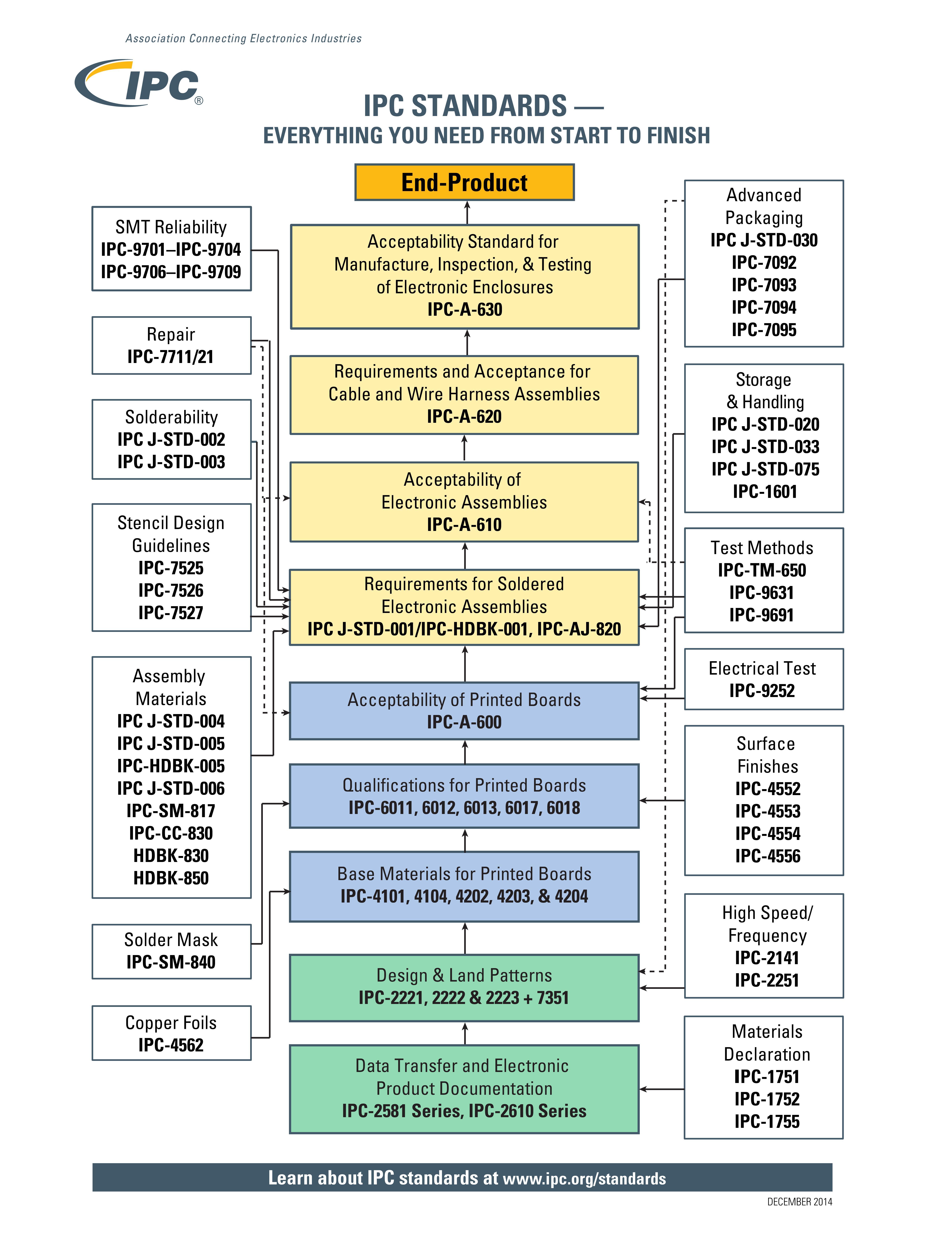 Ipc Electronics Wikiwand Printed Circuit Board Fabrication And Assembly