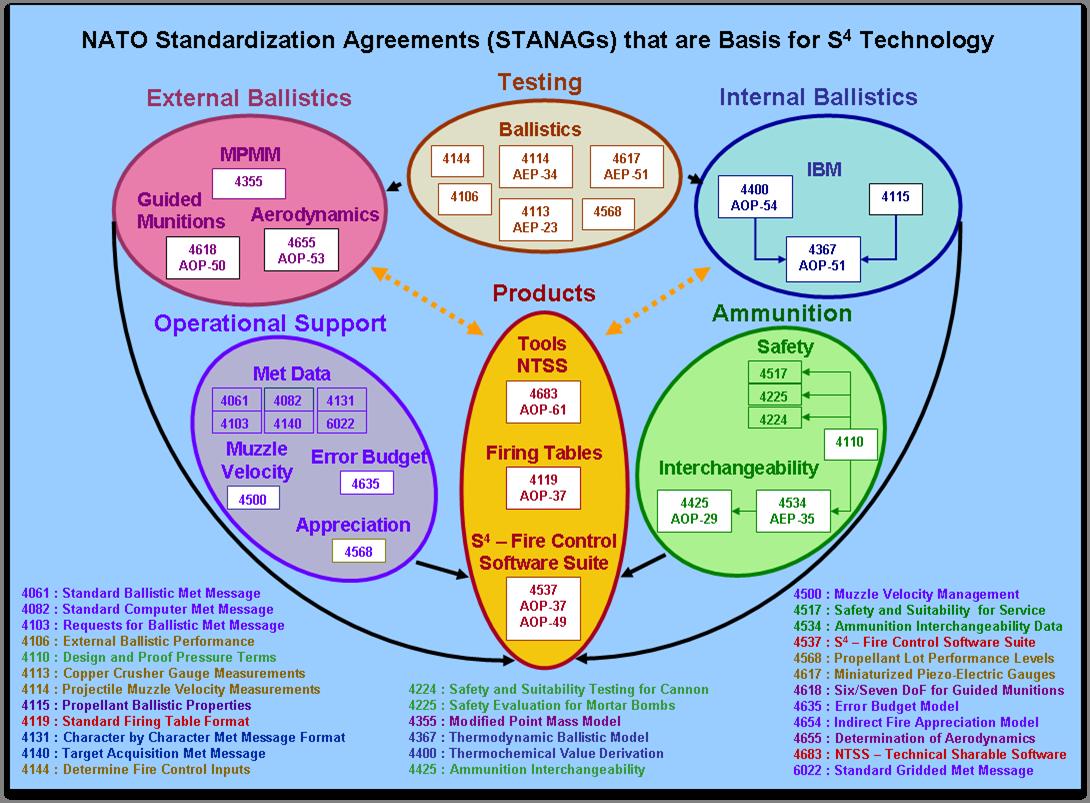 STANAG 4355 - Wikipedia, the free encyclopedia