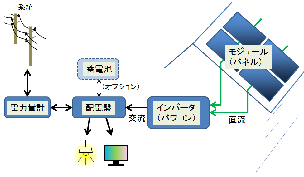Micro Inverter Wiring Diagram in addition Off Grid Solar Installation Wiring Diagram moreover Fuel Tank Diagram as well Electricity System Diagram besides Solar Roof Shingles Diagram. on residential solar system diagram