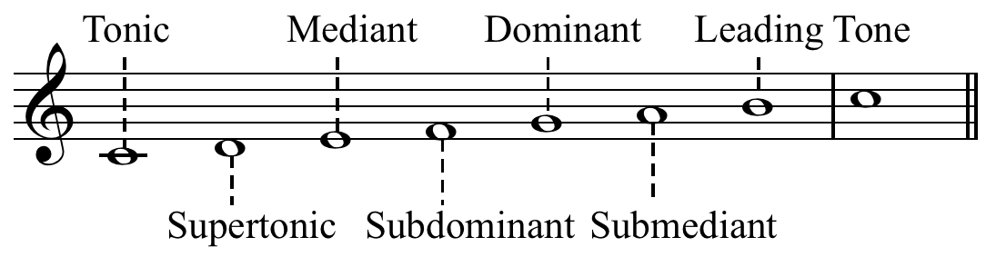 tonic and dominant relationship music theory