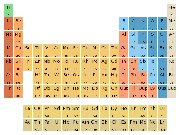 File:Simplified periodic table jpg - Wikimedia Commons