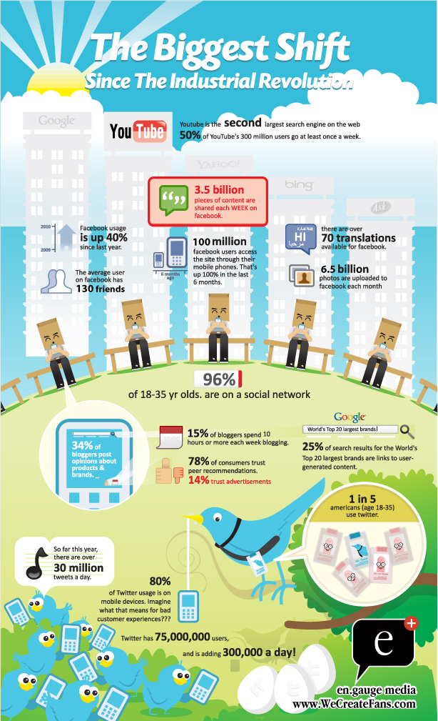 English: Infographic on how Social Media Today are b...