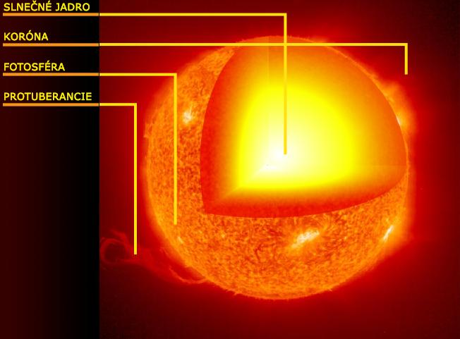Súbor:Vrstvy Slnka.png