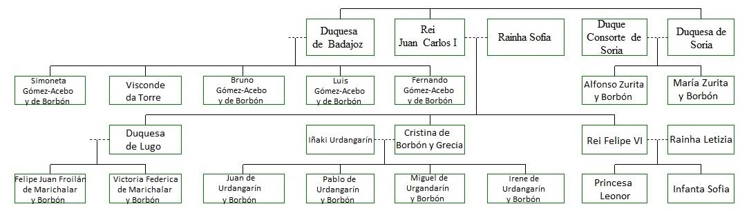 file Árvore genealógica da família real espanhola jpg wikimedia