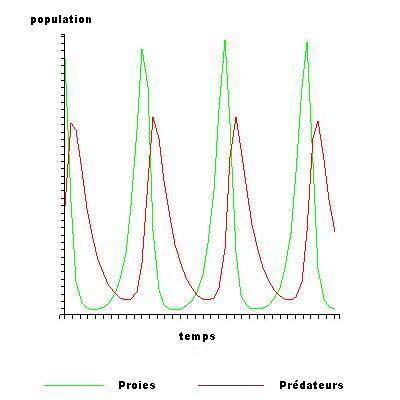 %C3%89volution_des_populations_au_cours_du_temps.jpg
