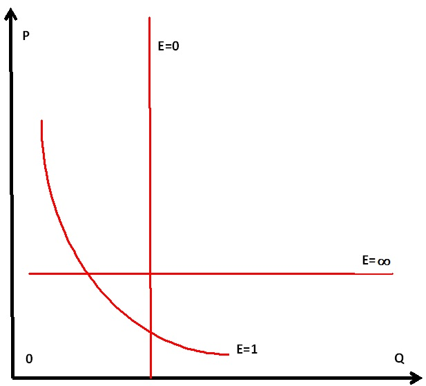 Перекрестная эластичность спроса задачи с решениями методичка шимановича по химия решение задач