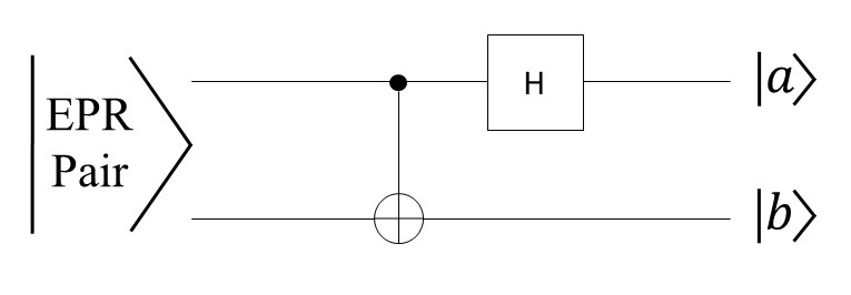 A simple quantum circuit that maps one of the four EPR pairs into one of the four two-qubit computational basis states. The circuit consists of a CNOT gate followed by a Hadamard operation. In the outputs, a and b take on values of 0 or 1.
