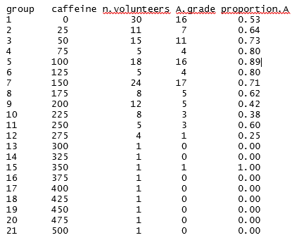Table of caffeine sparse data