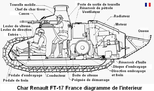 File char renault ft 17 france diagramme for Interieur france