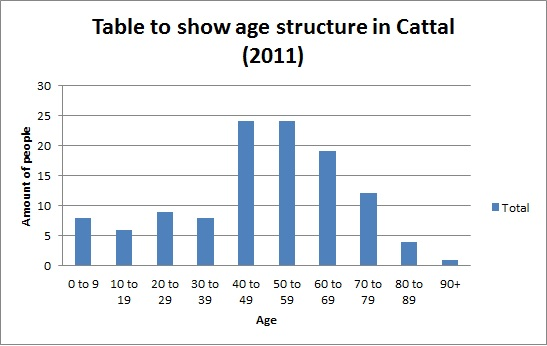15 Times Table Chart: Chart to show age structure of Cattal in 2011.jpg - Wikimedia ,Chart