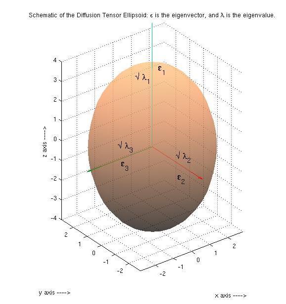 sqrt in figure label - MATLAB Answers - MATLAB Central