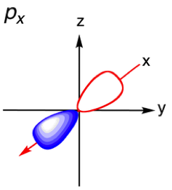 File:Diagram of Px orbital at the origin.png - Wikimedia Commons