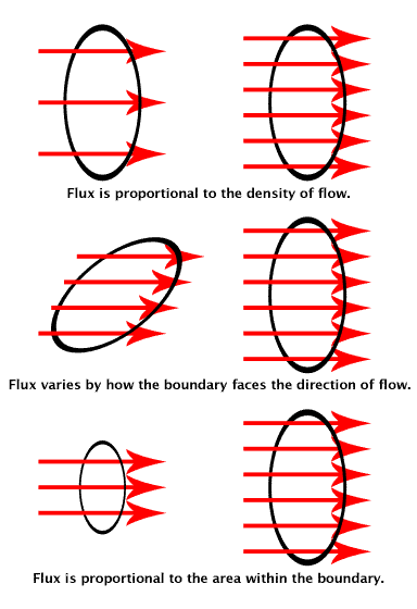 The flux visualized. The rings show the surface boundaries. The red arrows stand for the flow of charges, fluid particles, subatomic particles, photons, etc. The number of arrows that pass through each ring is the flux.