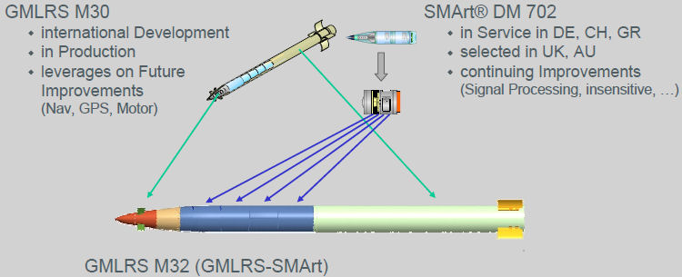 GMLRS_modules.jpg