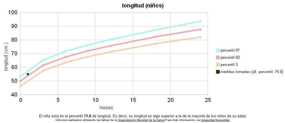 Calcular percentiles peso y talla adolescentes