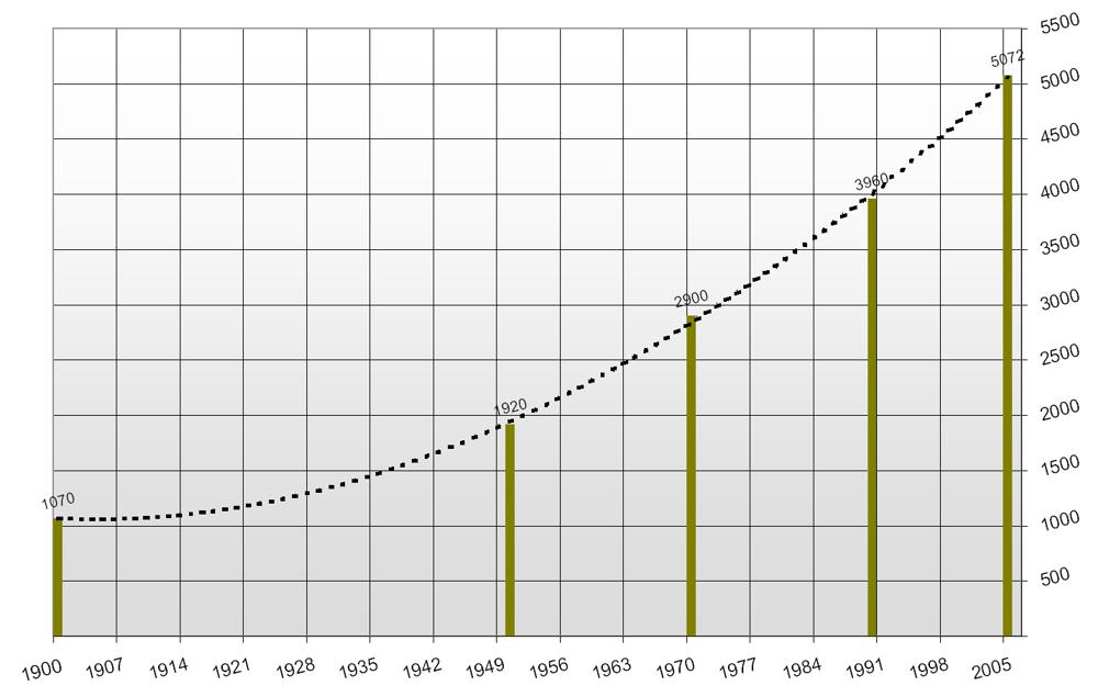 Datei historische entwicklung der einwohnerzahlen in niedernberg