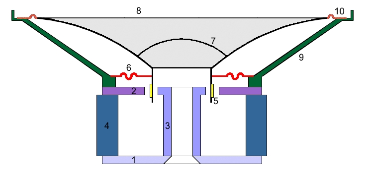 upload.wikimedia.org/wikipedia/commons/7/72/Loudspeaker_scheme.jpg