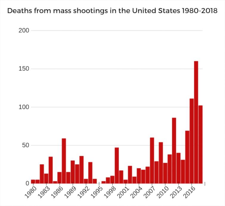 Mass shootings usa 2019