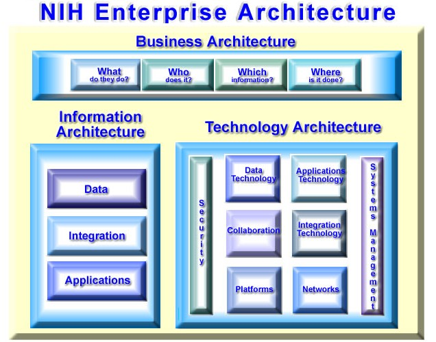 ... Architecture Framework.jpg - Wikipedia, the free encyclopedia