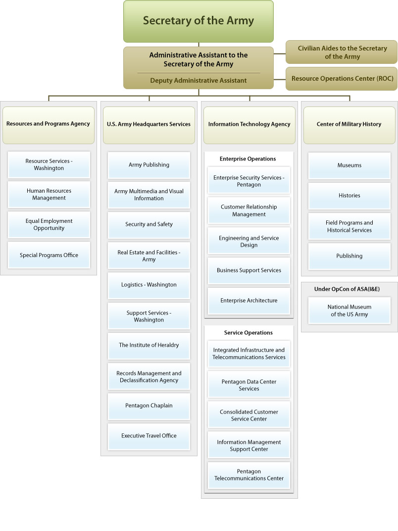 Army Organizational Chart: Oaa-org.jpg - Wikipedia,Chart
