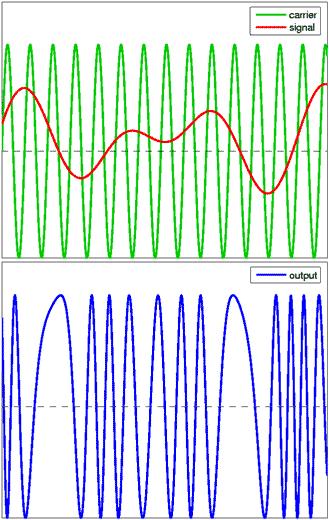 Modulation de Fréquence : Exponentielle ; Linéaire ; Through Zero et Modulation de Phase. Phase_Modulation