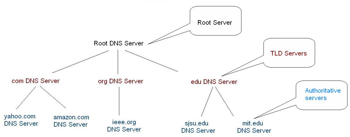 Communication Networks/DNS - Wikibooks, open books for an open world