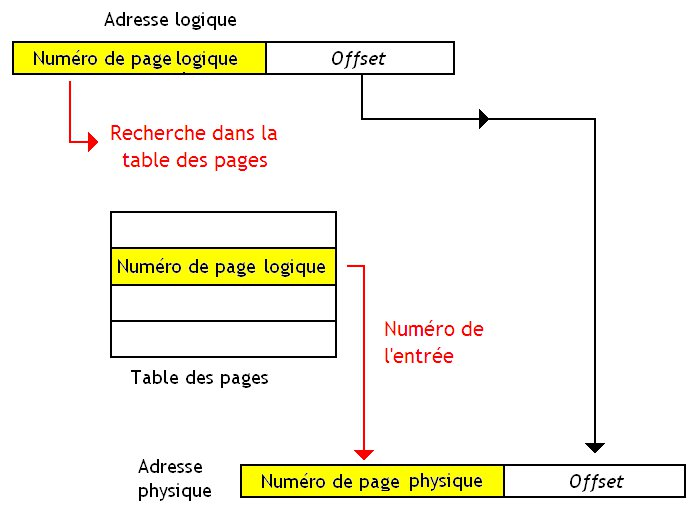 Table des pages inversée.