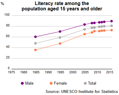 Literacy Rate of Tunisia population plus 15 1985-2015 by UNESCO Institute of Statistics