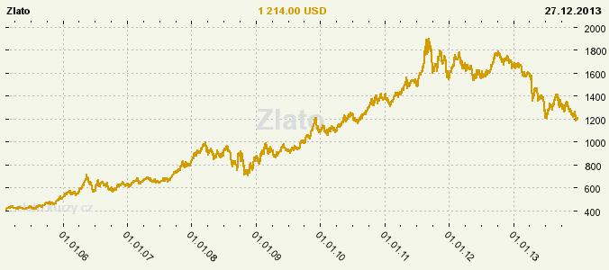 b44b71490 File:Zlato-graf-kurz-cena-2011.png - Wikimedia Commons