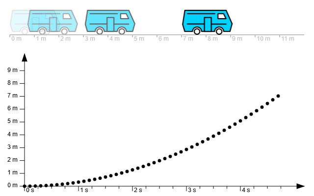 Orts-Zeit-Diagramm image source