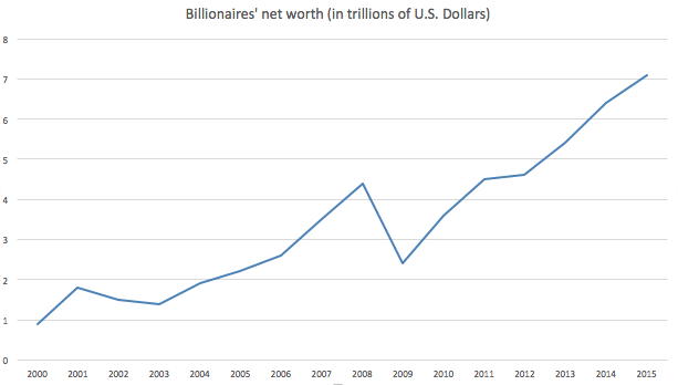 Billionaire%27s net worth 2000-2015.png