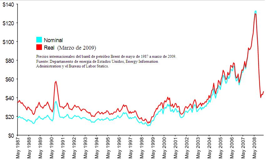 El aumento de la gasolina desde el 1 de septiembre