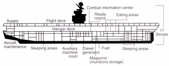 File:Diagram of Kitty Hawk-cl aircraft carrier 1992.jpg ... on