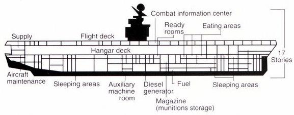 Filediagram of kitty hawk class aircraft carrier 1992g filediagram of kitty hawk class aircraft carrier 1992g ccuart Choice Image
