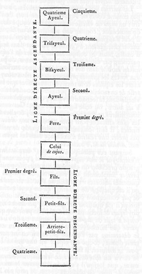 Encyclopedie-4-p766-degre1.PNG