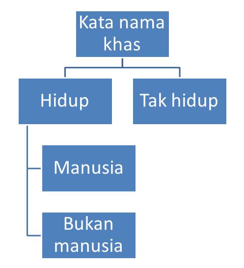 Kata Nama Wikipedia Bahasa Melayu Ensiklopedia Bebas