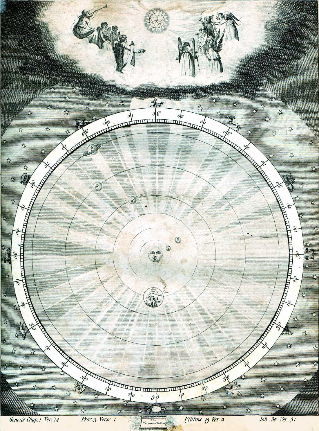 Birth Chart Zodiac Signs: Harmonyoftheworld.jpg - Wikimedia Commons,Chart