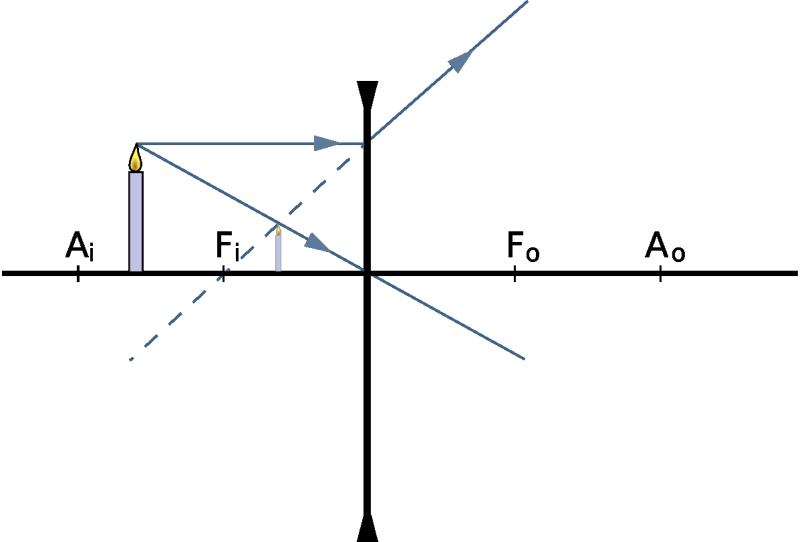 f361b1e8dd En las lentes divergentes las imágenes siempre resultan virtuales, de igual  sentido y situados entre la lente y el objeto.