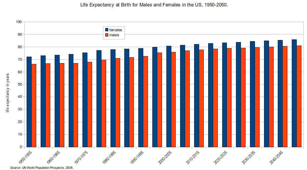Fertility likewise Mpsspc likewise Illegal Drug Abuse further Life Expectancy At Birth additionally Why Do Women Live Longer Than Males. on life expectancy table united states