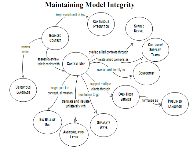Maintaining Model Integrity.png