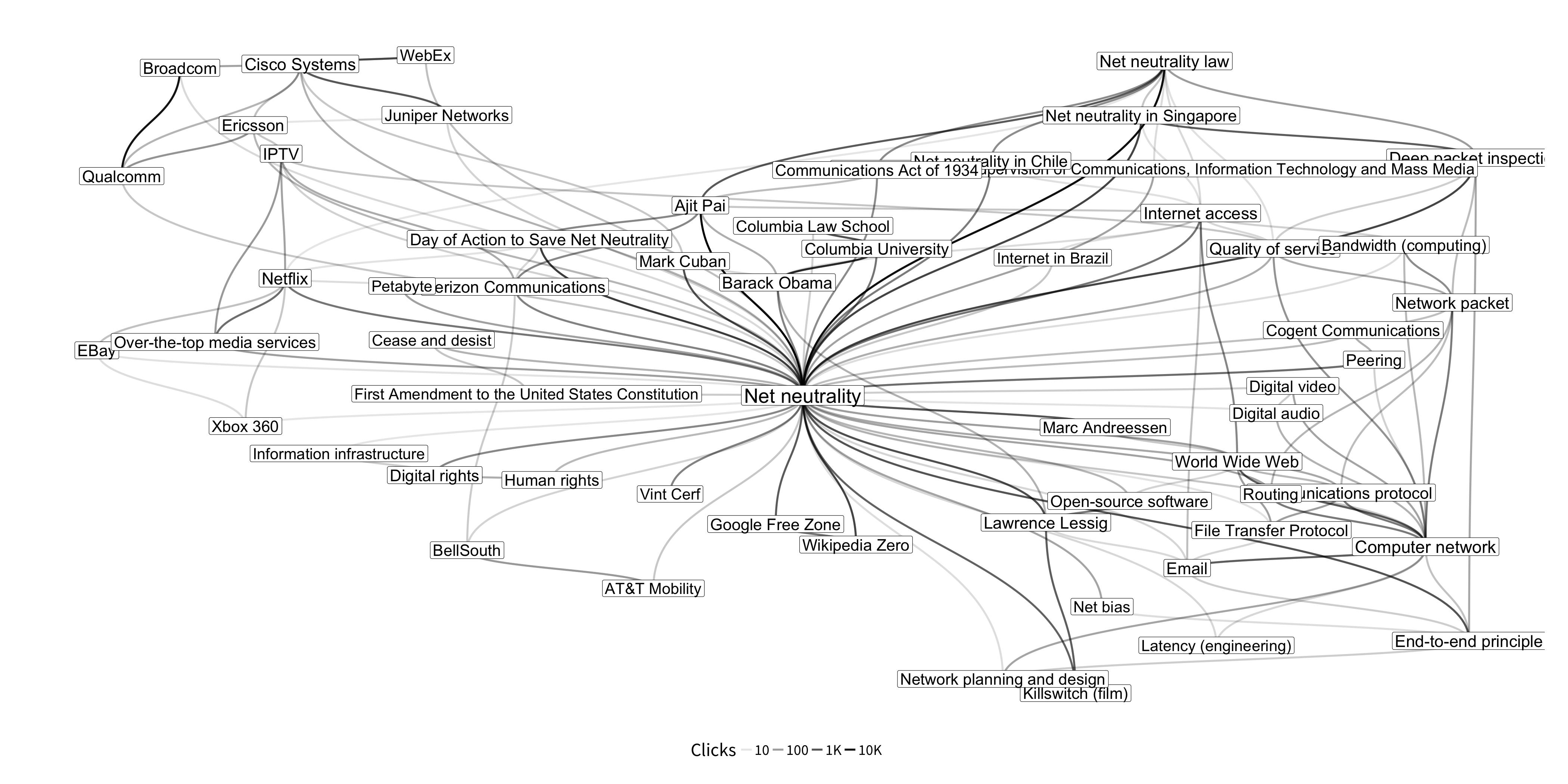 How we made that net neutrality clickstream diagram