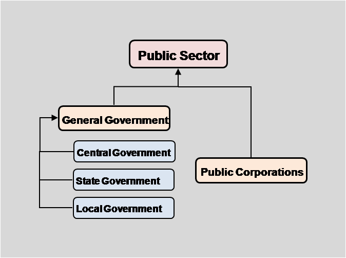 Figure 2: Public Sector(IMF Government Finance Statistics Manual 2001(Washington, 2001) pp.15 Public Sector.png