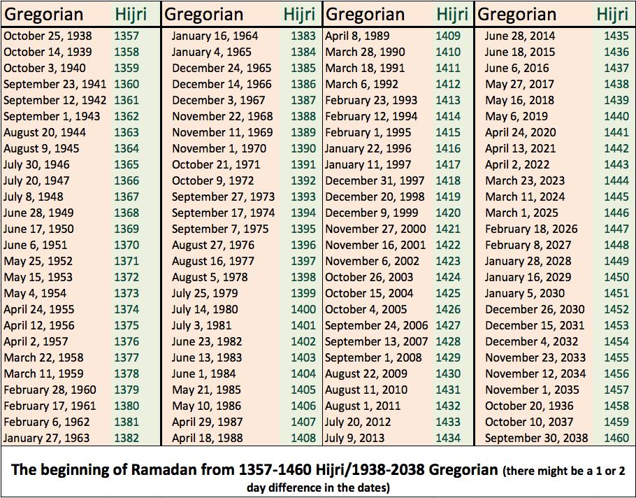 File ramadan100years1938 wikimedia commons for Tekerala org time table 2015