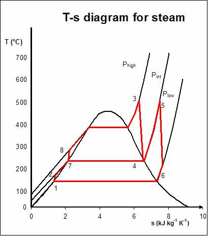 Pv Diagram Of Regenerative Rankine Cycle Introduction To