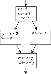 An example control flow graph, before conversion to SSA
